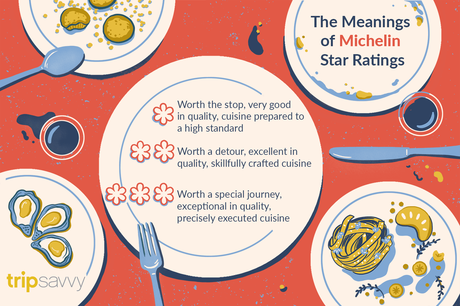How Michelin Stars Are Awarded to Restaurants