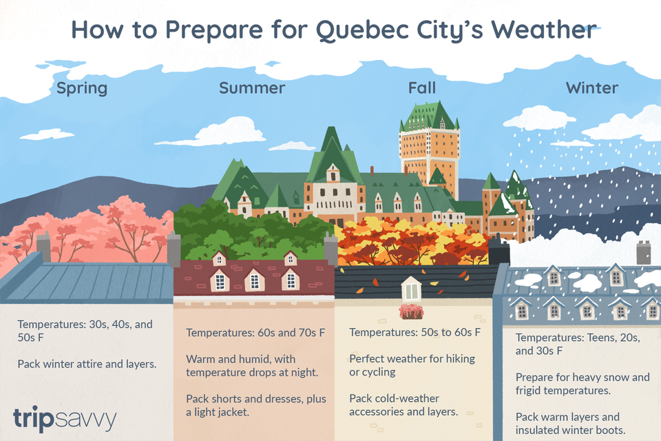 Quebec City weather