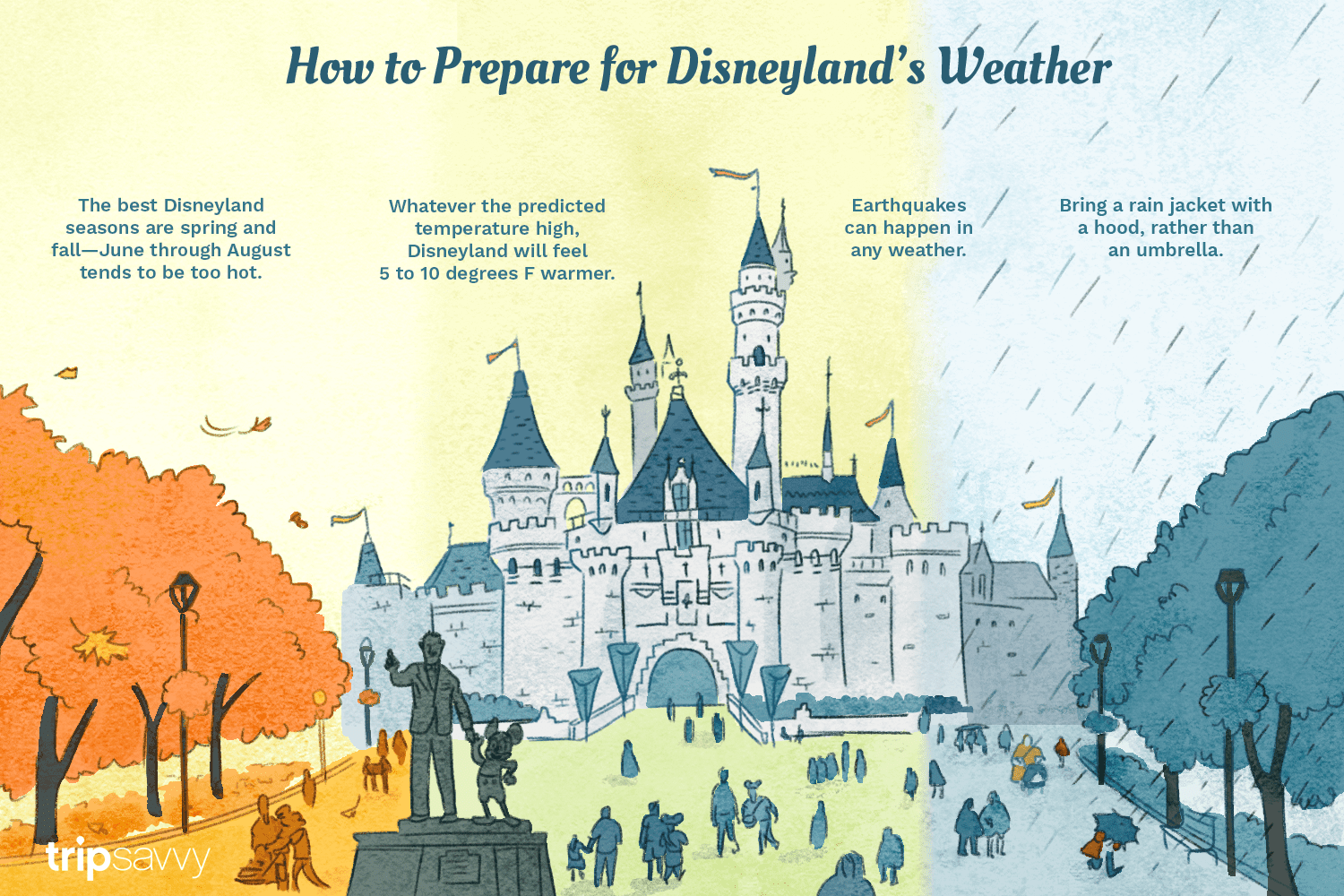 The Weather and Climate at Disneyland