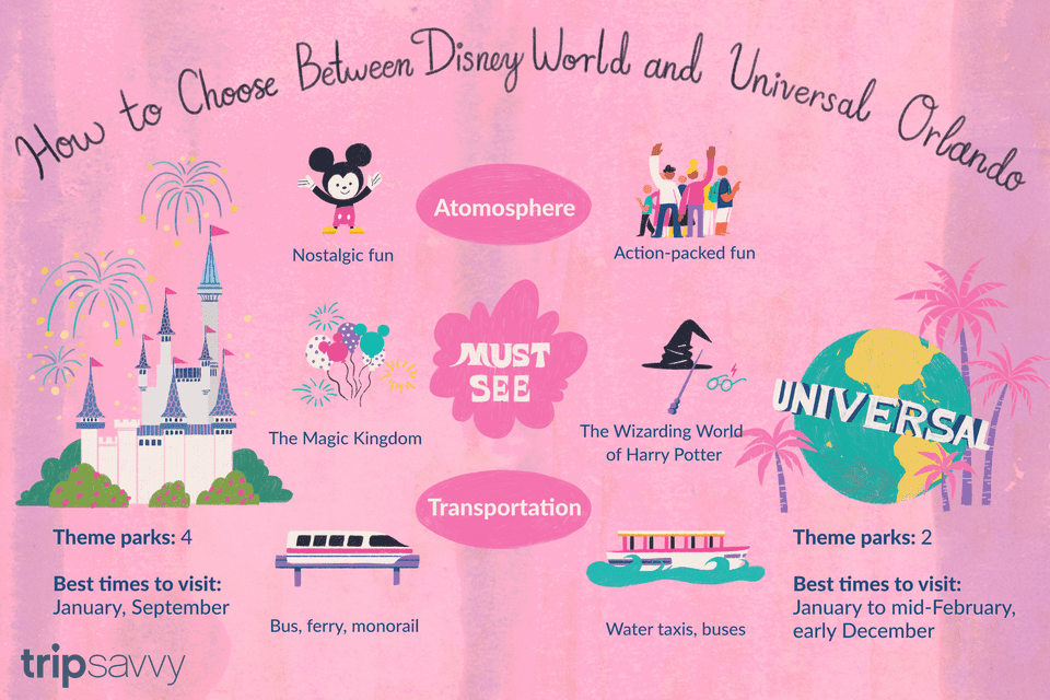Disney world vs. universal orlando