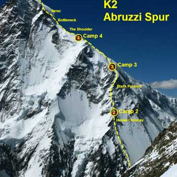 Most climbers ascend The Abruzzi Spur or the Southeast Ridge of K2.