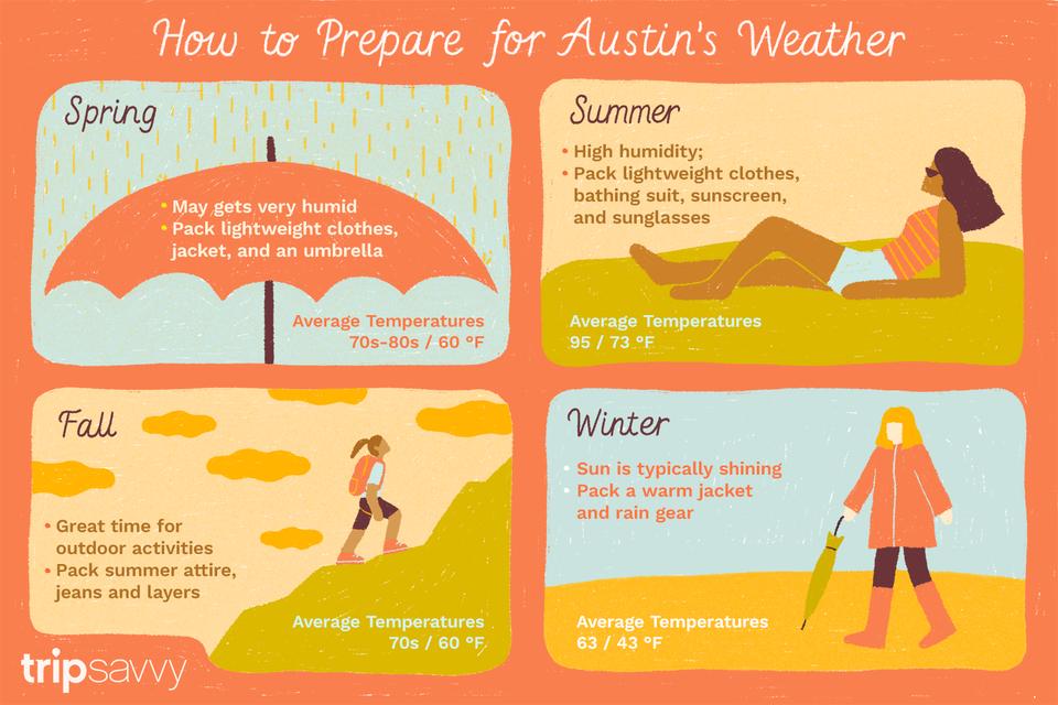 El clima de Austin