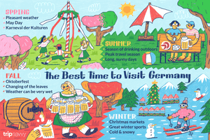 The Best Time to Visit Germany