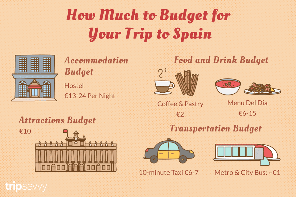 How to Make a Travel Budget for Spain