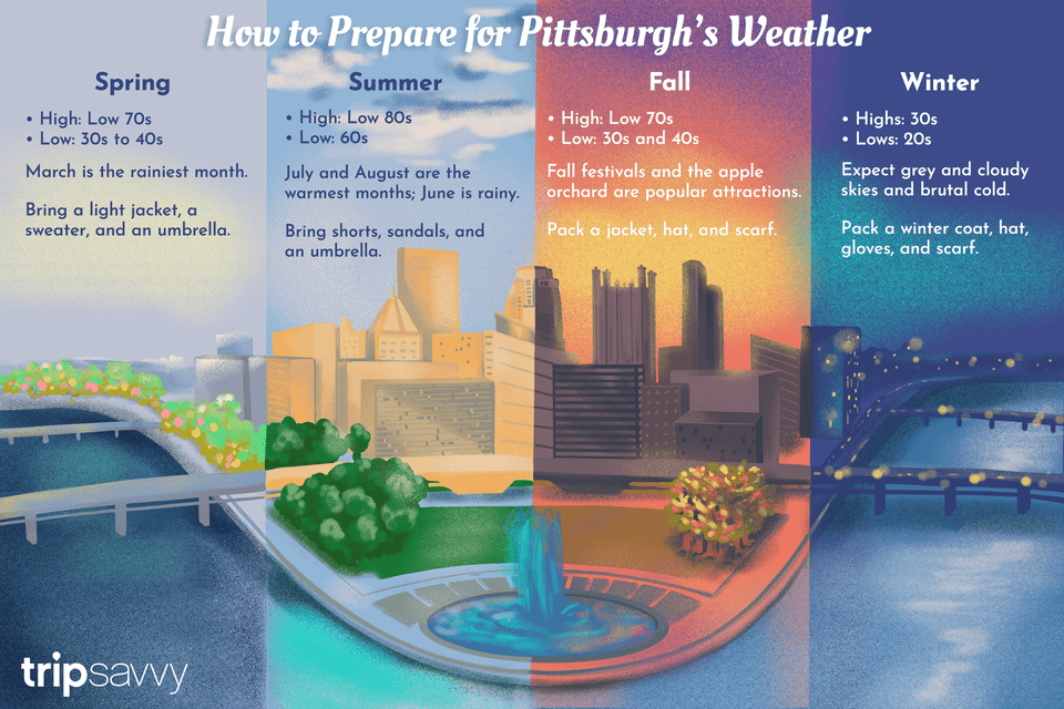 Pittsburgh weather and climate