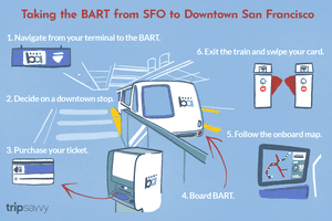 Illustration explaining how to use the BART to get from the airport to the downtown area