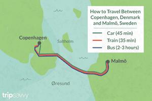 How to Travel Between Copenhagen & Malmo