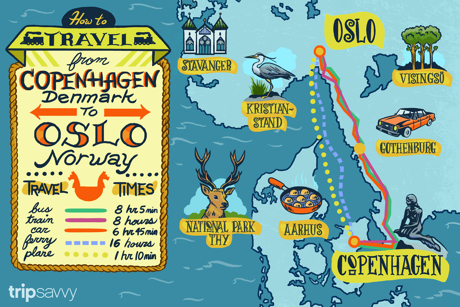 Travel Time between Oslo and Copenhagen: Bus 8 hours 5 minutes, Train 8 hours, Car 6 hours 45 minutes, Ferry 16 hours, Plane 1 hour 10 minutes