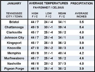Average January Weather Information for Ten Tennessee Locations