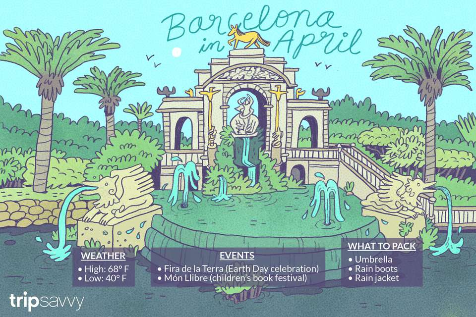 Barcelona en abril