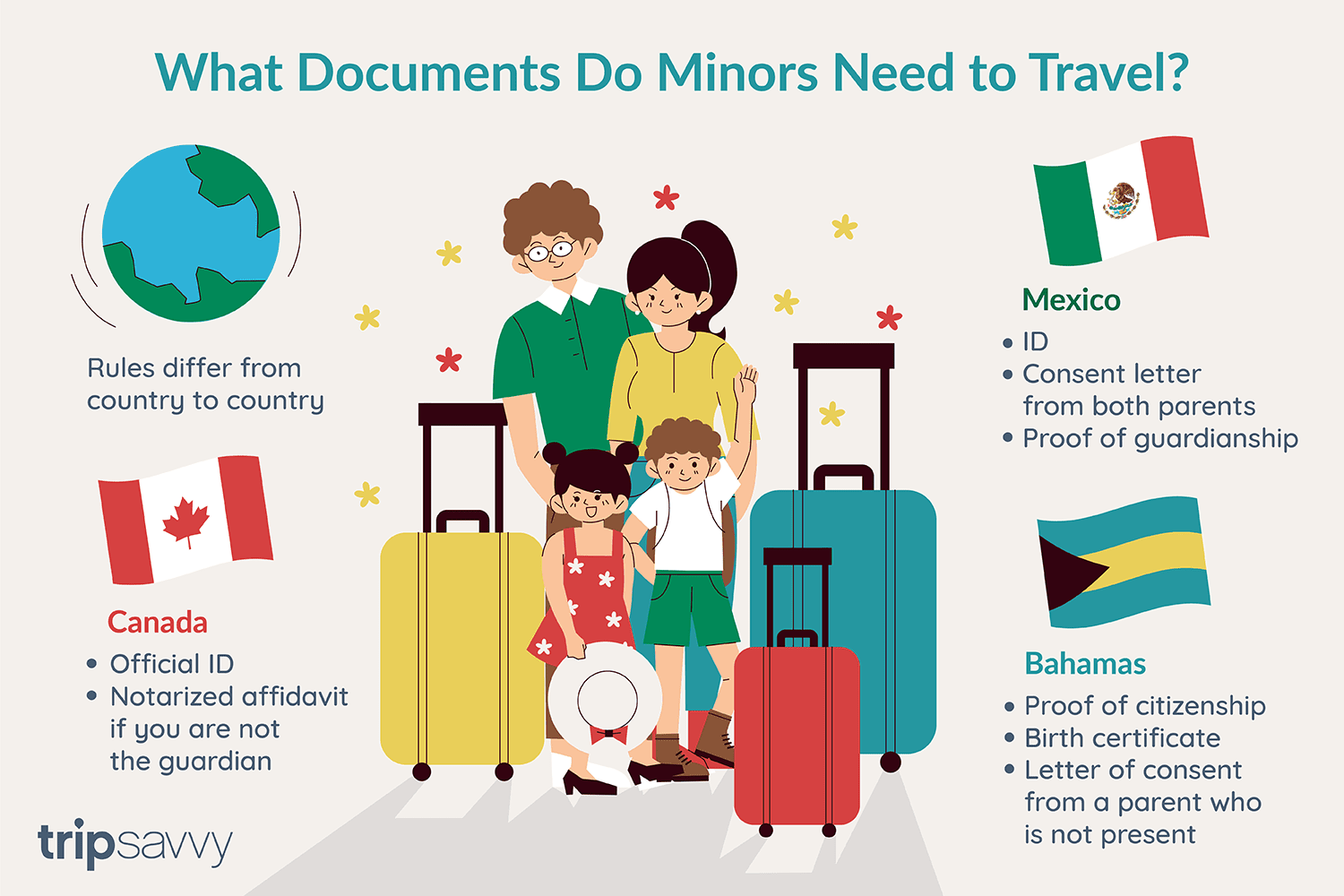 Required Documents for International Travel With Minors