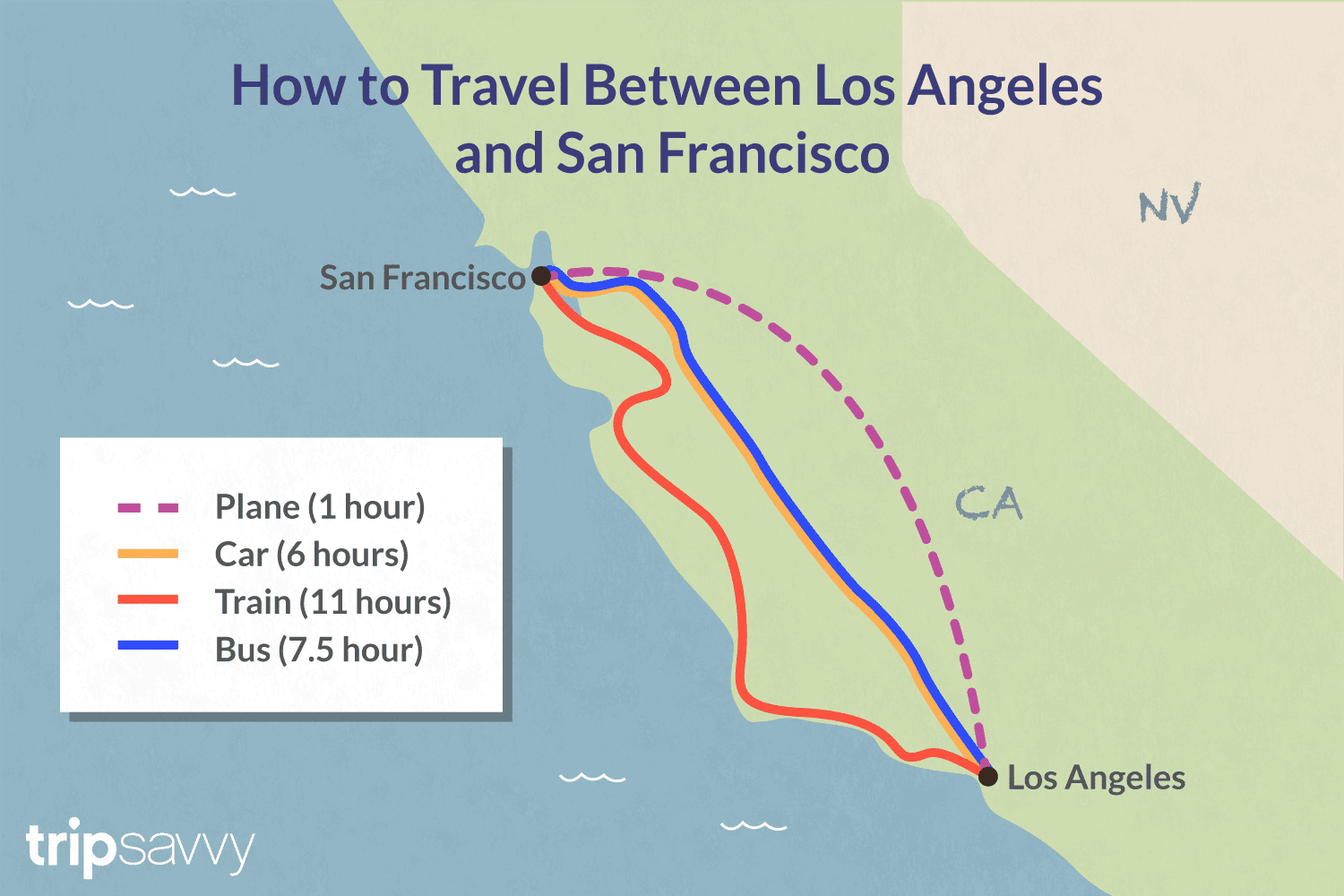 Traveling Between Los Angeles And San Francisco