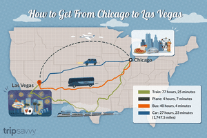 Chicago to Las Vegas