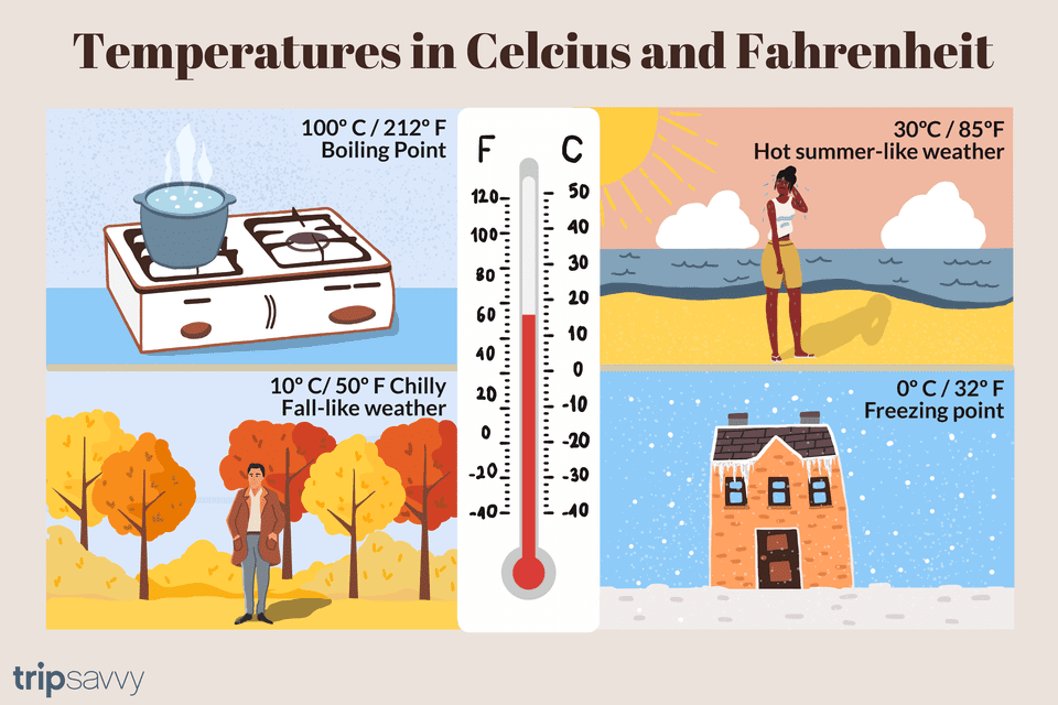 Temperatures In Canada Convert Fahrenheit To Celsius