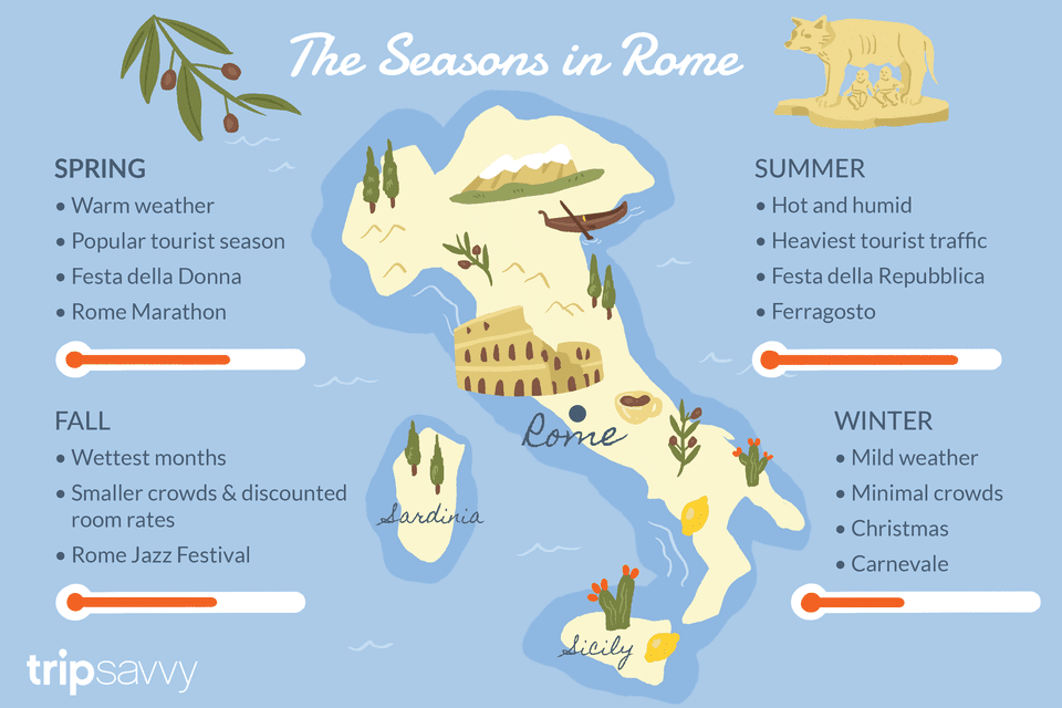 The Seasons in Rome