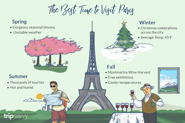 Illustration depicting the different seasons in Paris