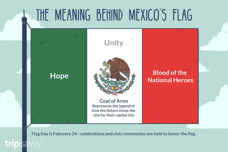 Meaning behind the Mexican Flag