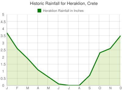 heraklion weather, heraklion rainfall