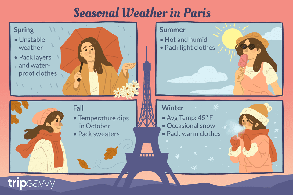 Seasonal Weather in Paris