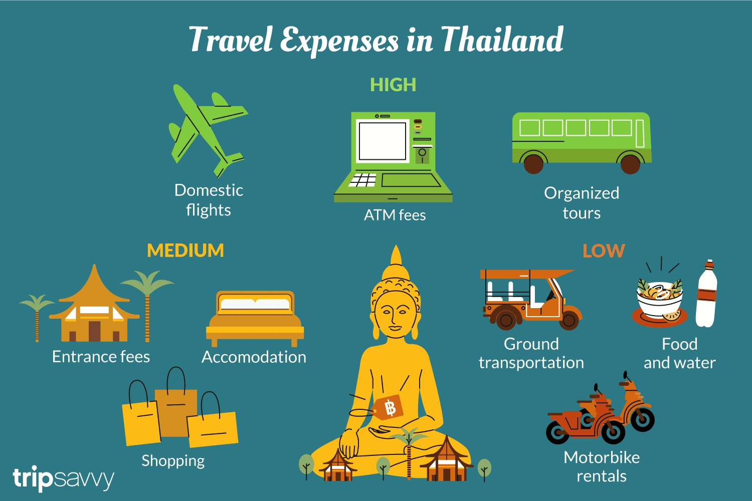 How Much Money Is Needed for a Trip to Thailand
