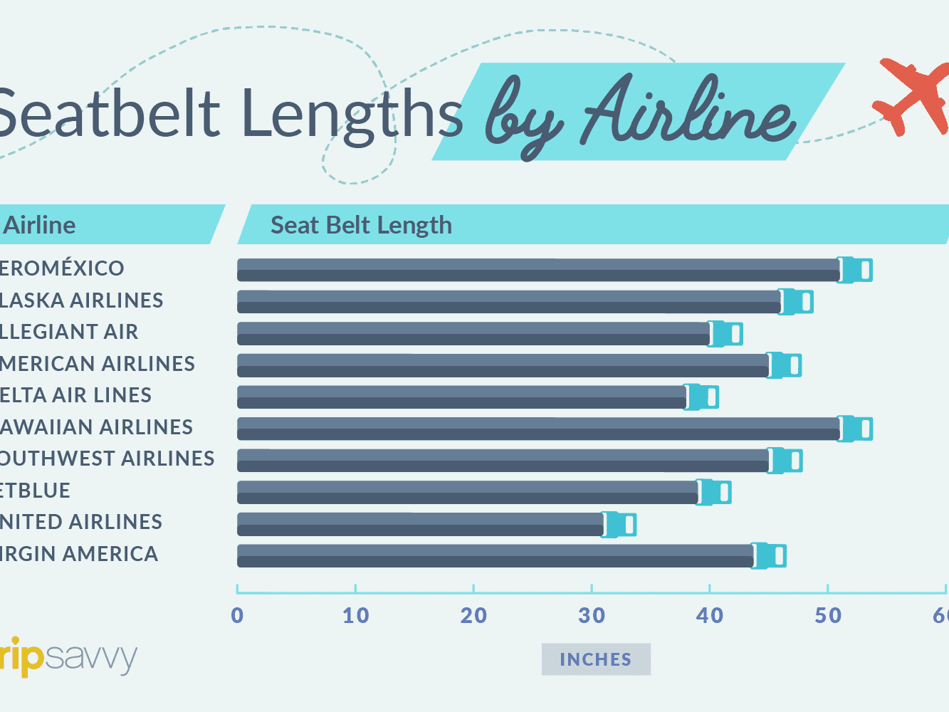 Airline-by-Airline Guide to Seatbelt Length