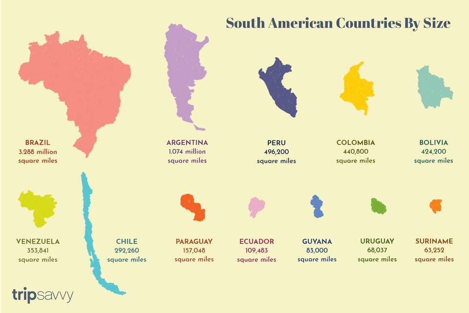 South American Countries by Size