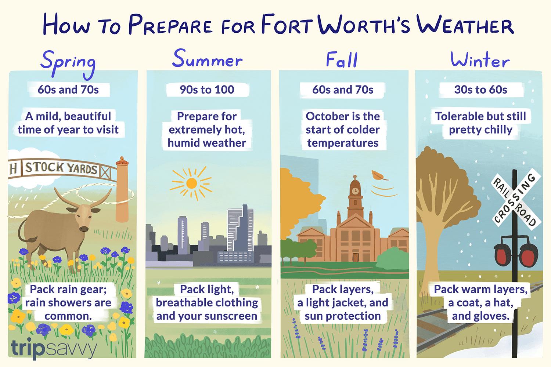 colorful illustration of Fort Worth's seasons
