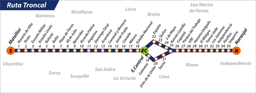 The main line of the Lima Metropolitano
