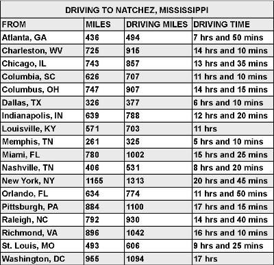 estimated travel times to natchez mississippi