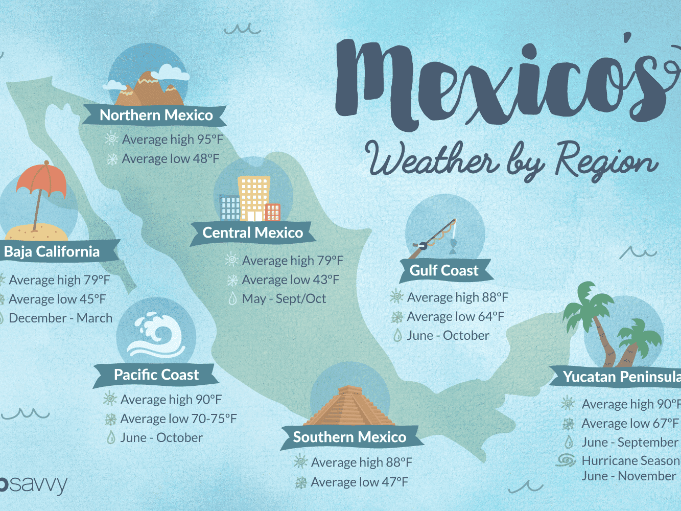 Weather in Mexico: Climate, Seasons and Temperatures