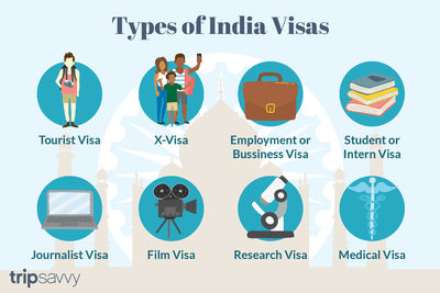 Visa Requirements for India
