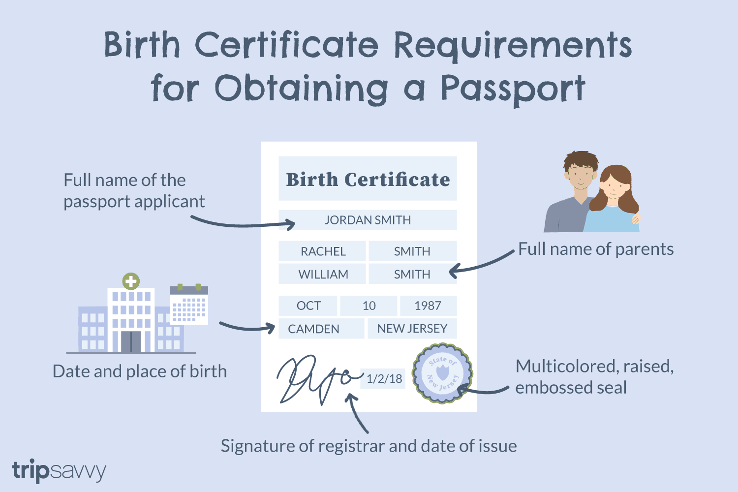 Proof of Citizenship Requirements for US Passports