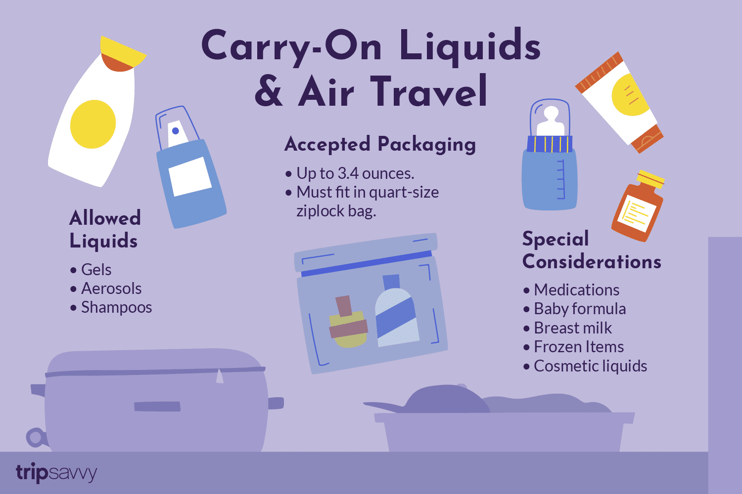 Liquids Allowed In Carry On Luggage