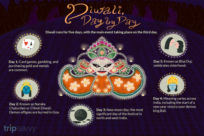 Diwali Dates When Is Diwali In 2020 2021 And 2022