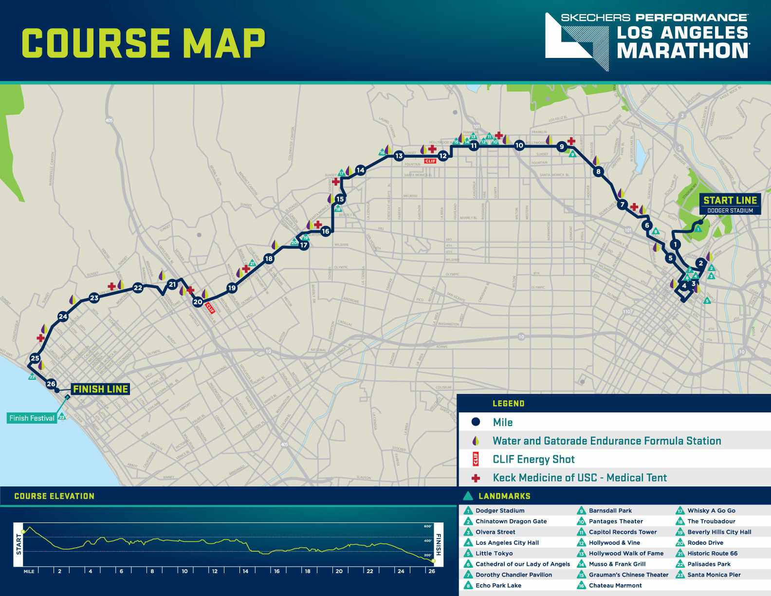 Los Angeles Marathon 2018: Overview and General Information